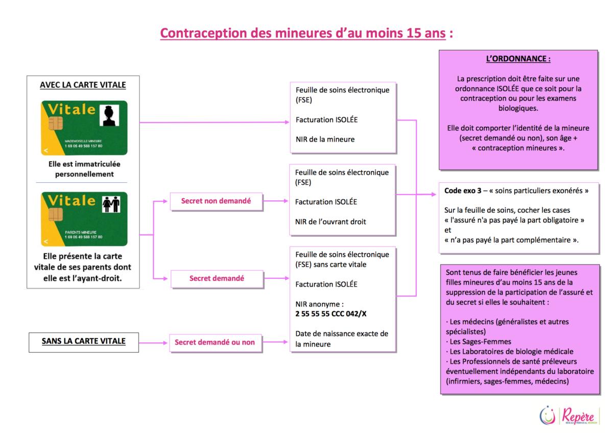 Contraception des mineurs d'au moins 15 ans