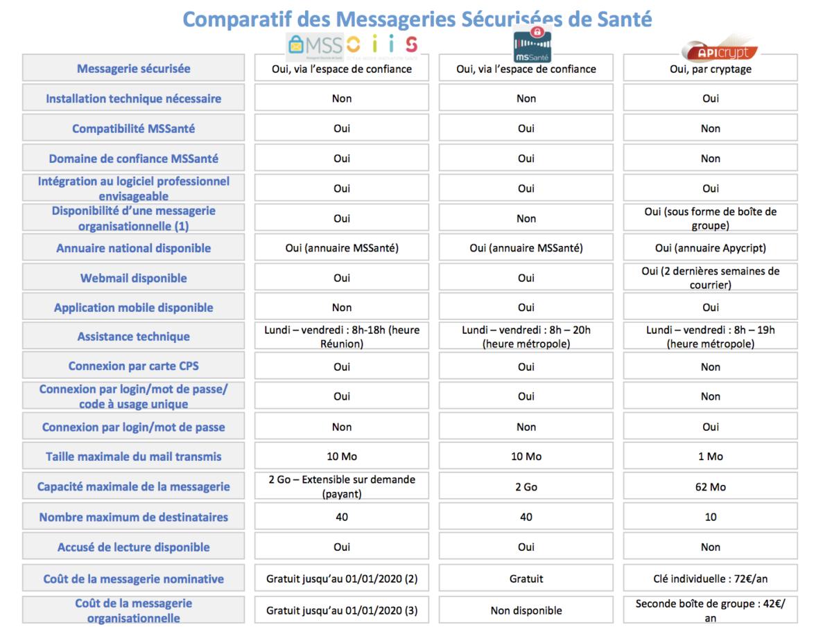 Comparatif des Messageries Sécurisées de Santé