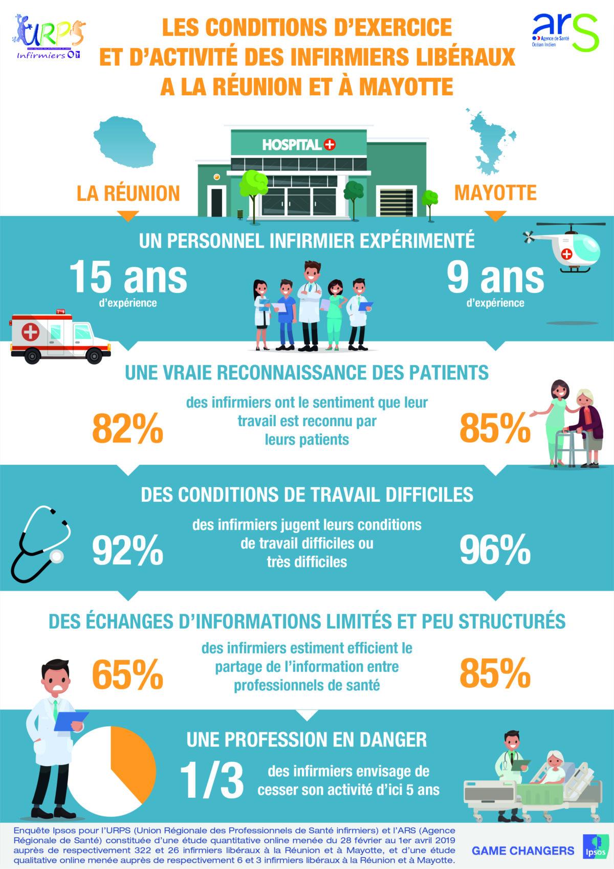 Les résultats de notre enquête sur les conditions d'exercice des infirmiers libéraux à La Réunion et à Mayotte