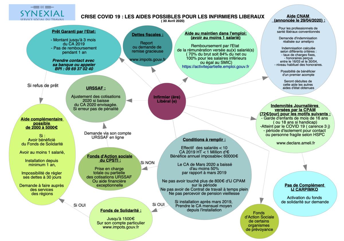 Covid-19, les aides possibles pour les infirmiers libéraux (Avril 2020)